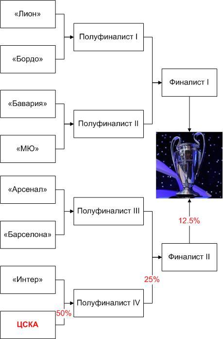 Шансы ЦСКА на выигрыш Лиги