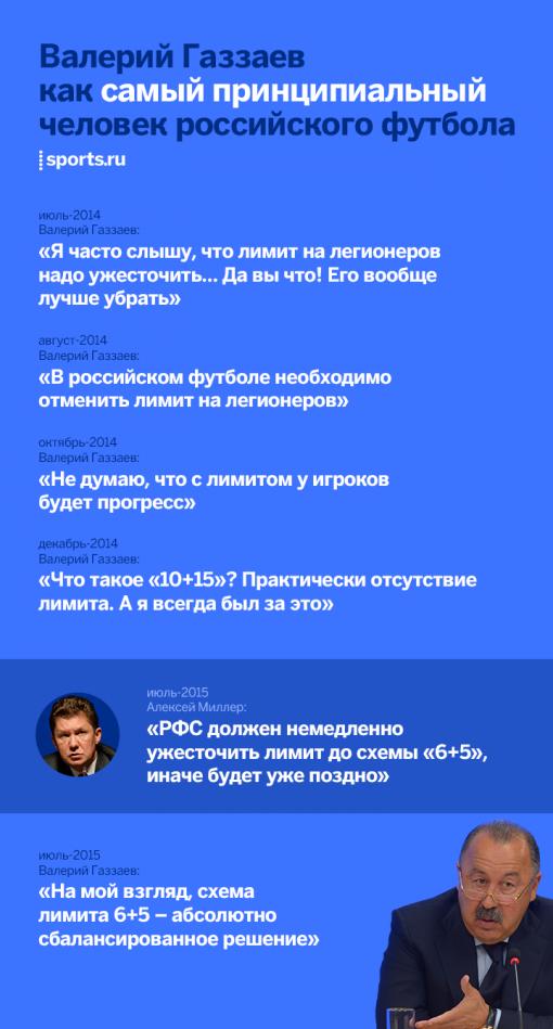 Газзаев, Миллер, Мутко, РФС