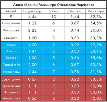 Новый левел? Готова ли сборная России к Кубку Конфедераций?