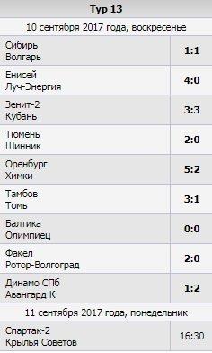 """Первая победа """"Тюмени"""", голевые подвиги Козлова, Панюкова и Делькина. Обзор 13-го тура ФНЛ"""